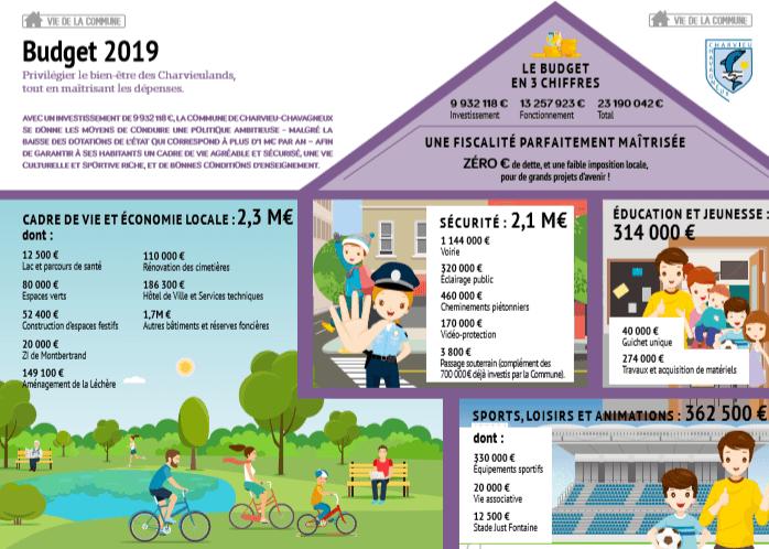 Budget 2019 : privilégier le bien-être des Charvieulands tout en maîtrisant les dépenses